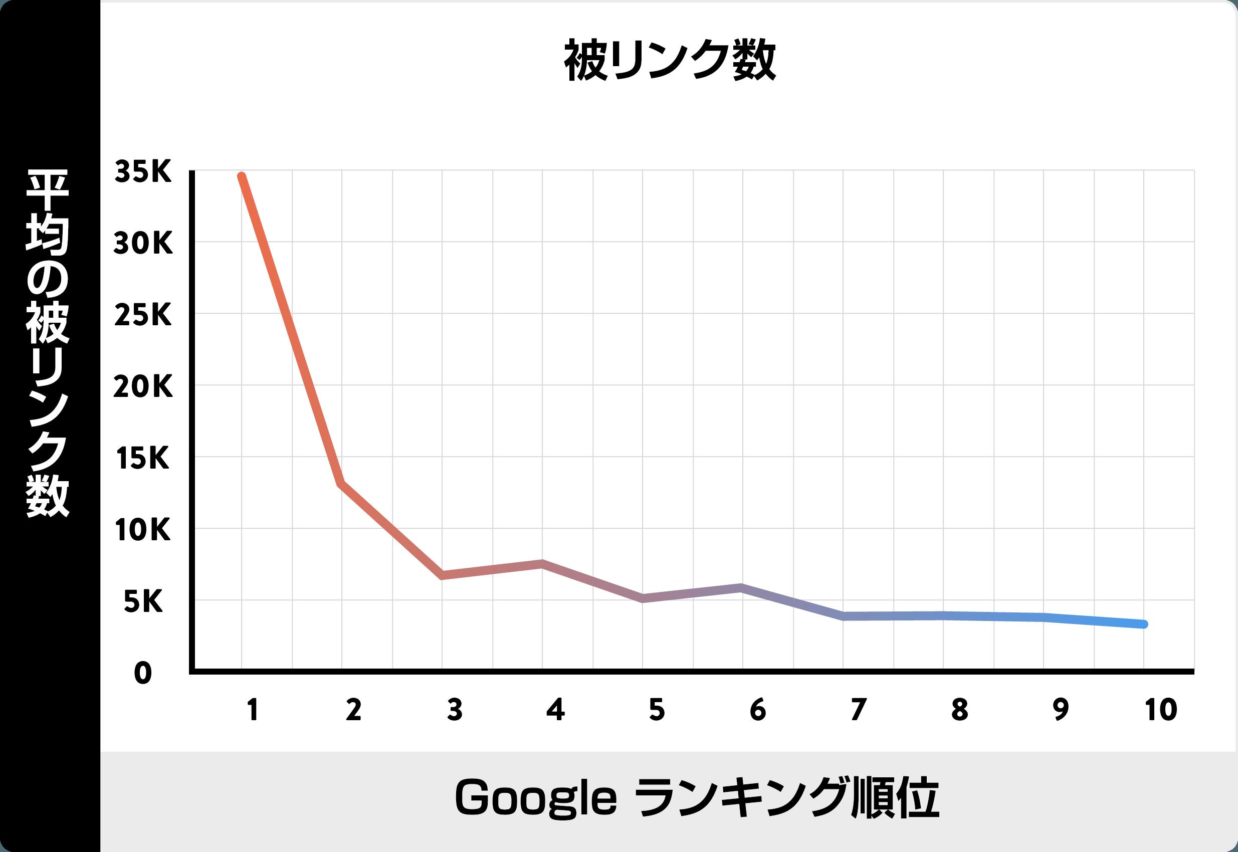 backlinko 被リンク合計の表