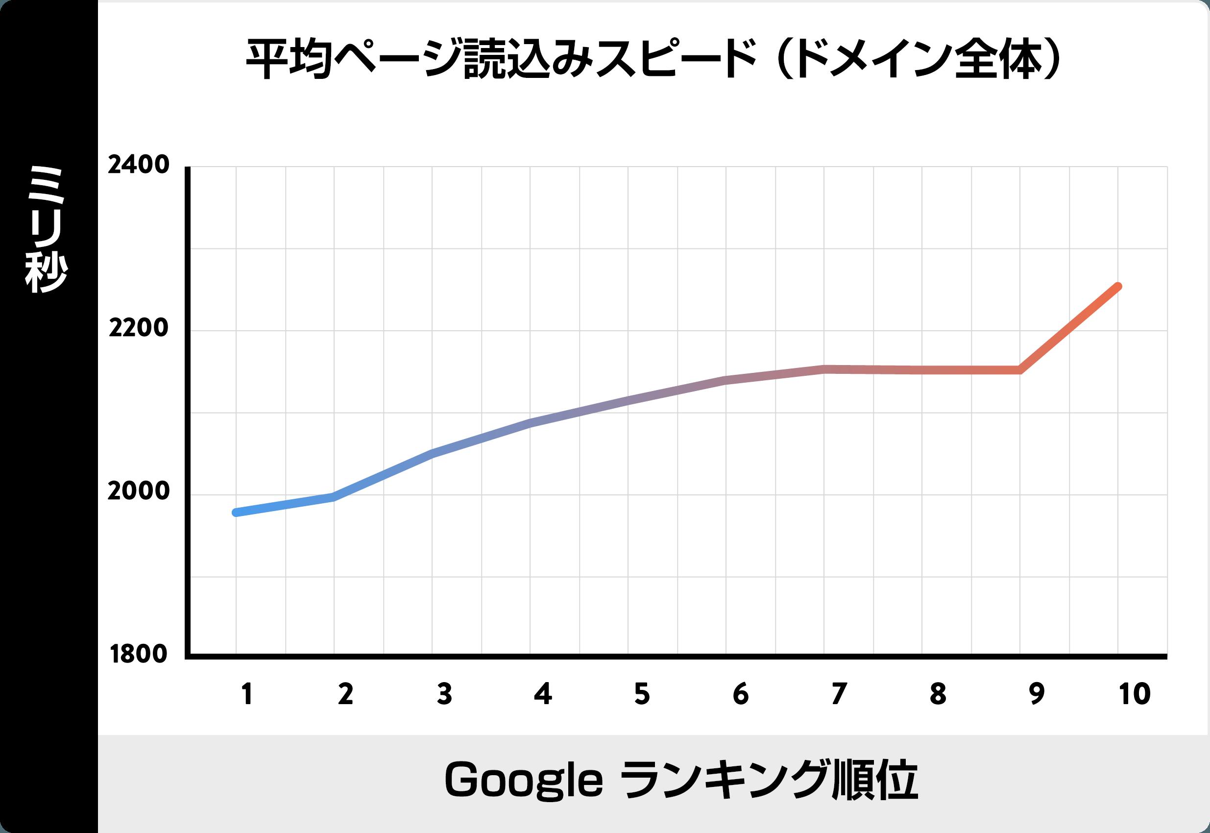backlinko 読込みスピードの表
